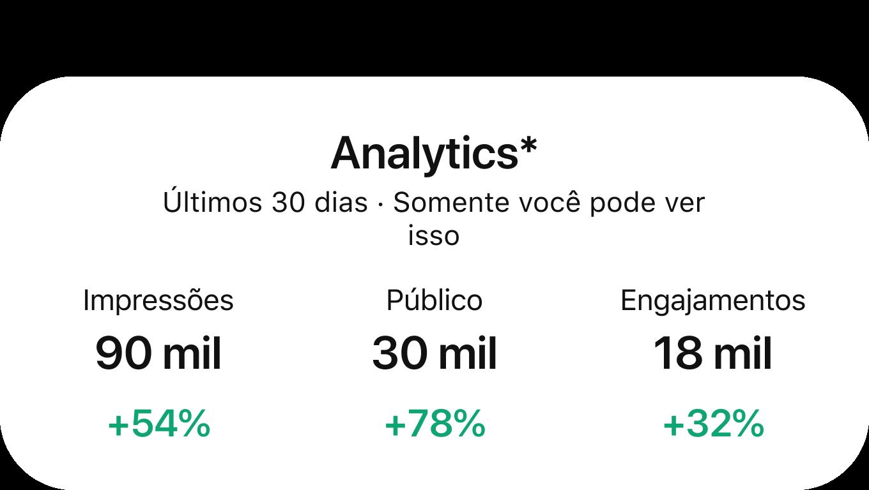 Painel do Pinterest Analytics mostrando o desempenho nos últimos 30 dias