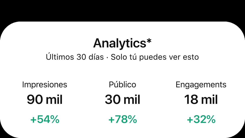 El tablero de Pinterest Analytics muestra el rendimiento durante los últimos 30días