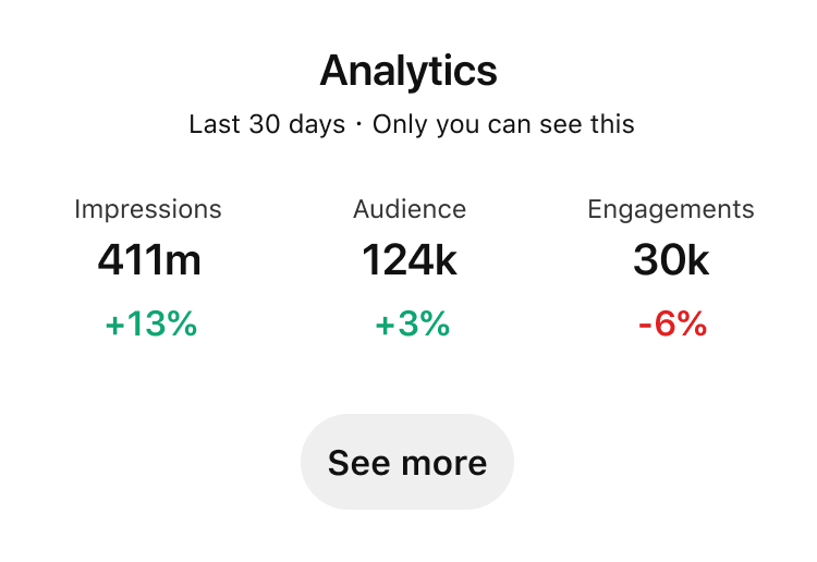 Pinterest Analytics dashboard showing performance over the last thirty days