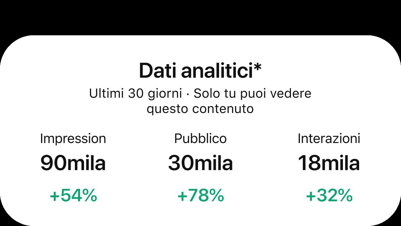 Dashboard di Pinterest Analytics con la performance degli ultimi trenta giorni