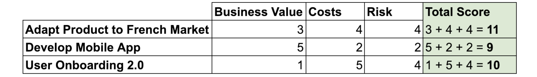 decision matrix non weighted Calculate the total scores