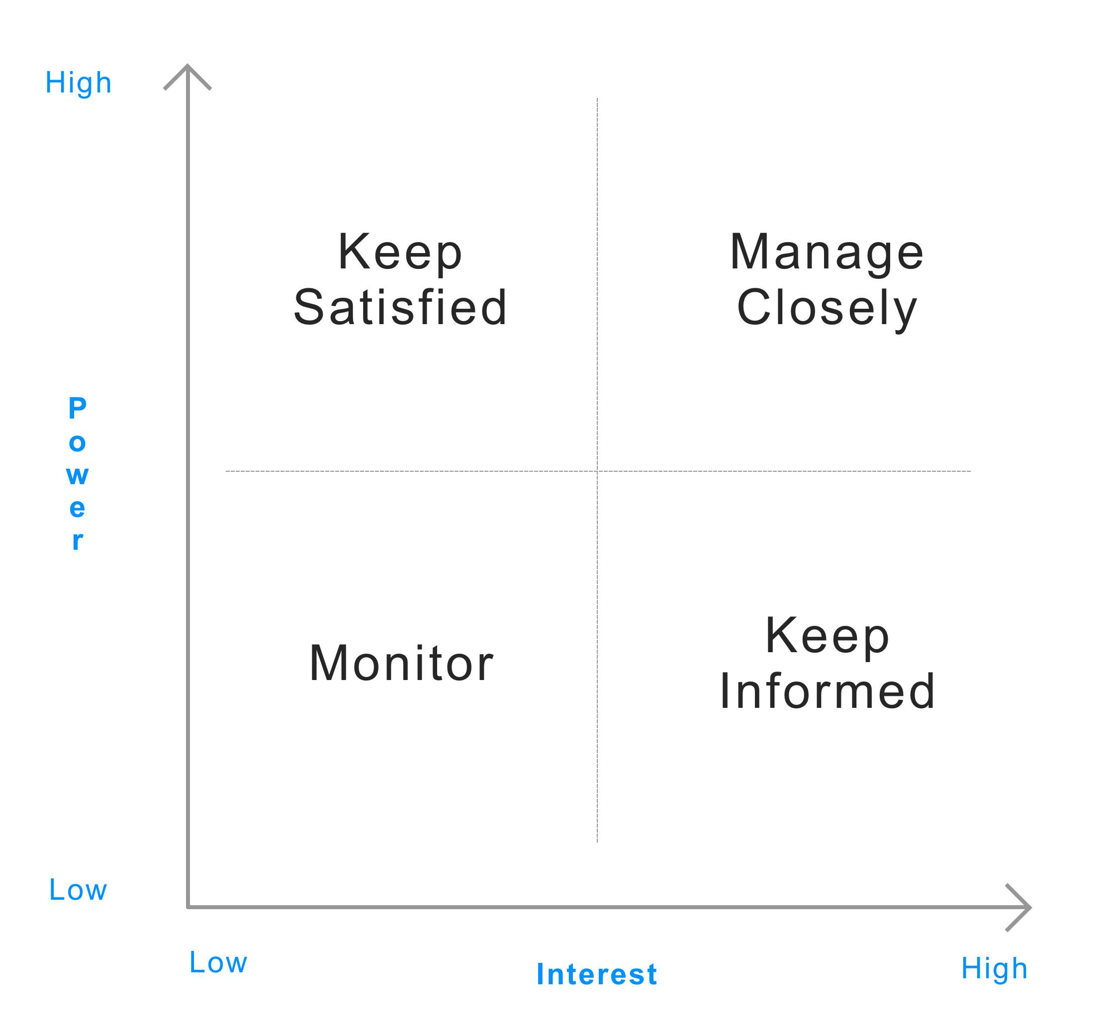 Stakeholder map quadrant tactics overview