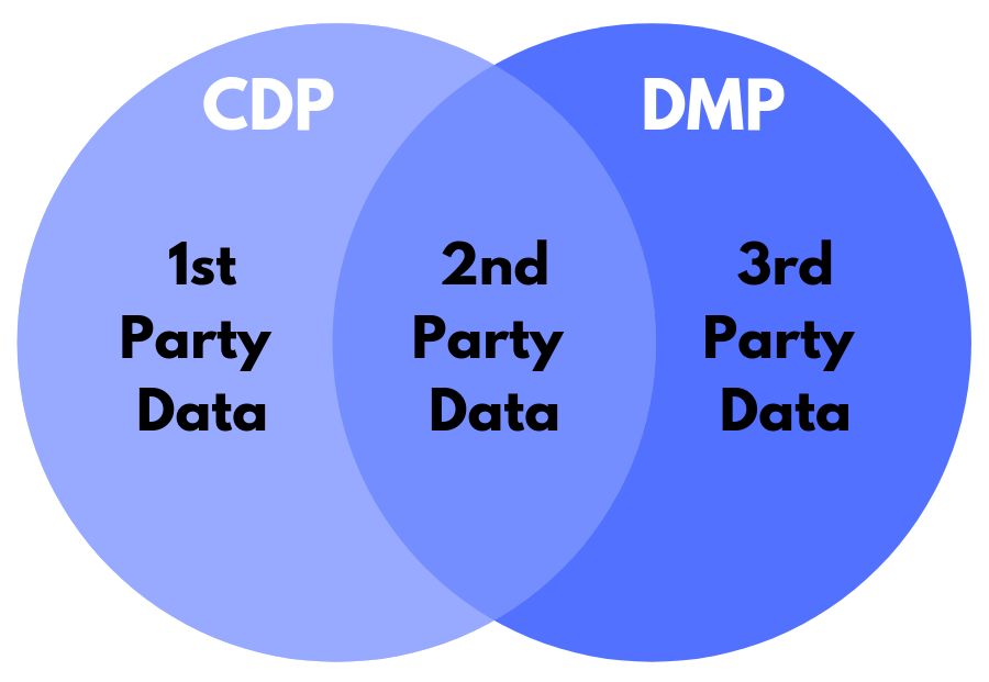 1st Party Data 1