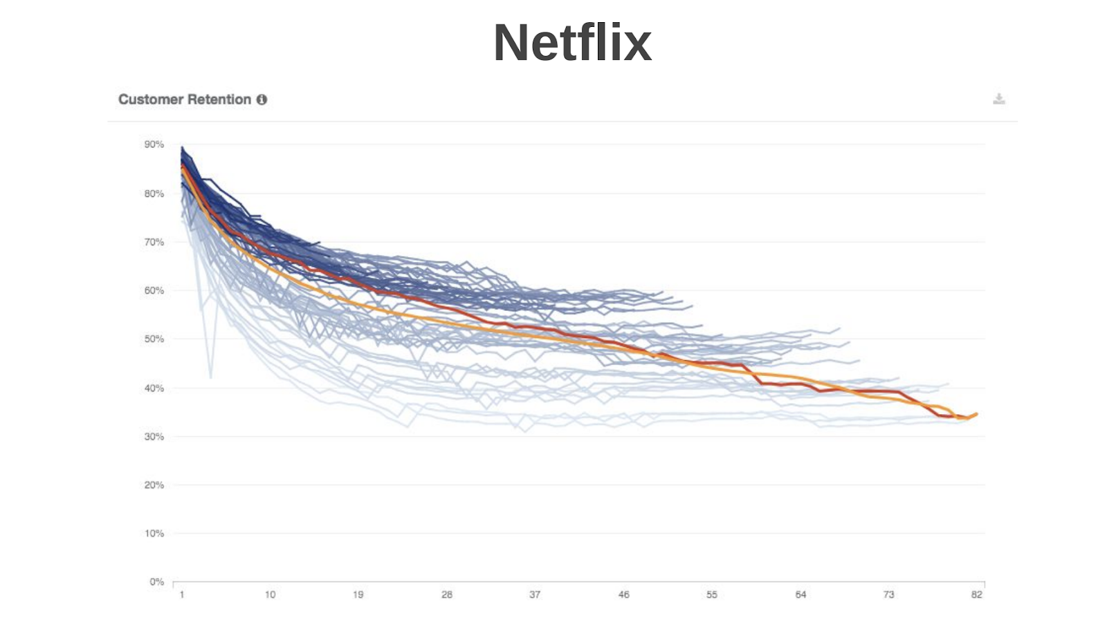 netflix-retention.png