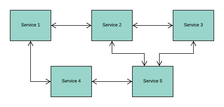 microservices-docker-image-three