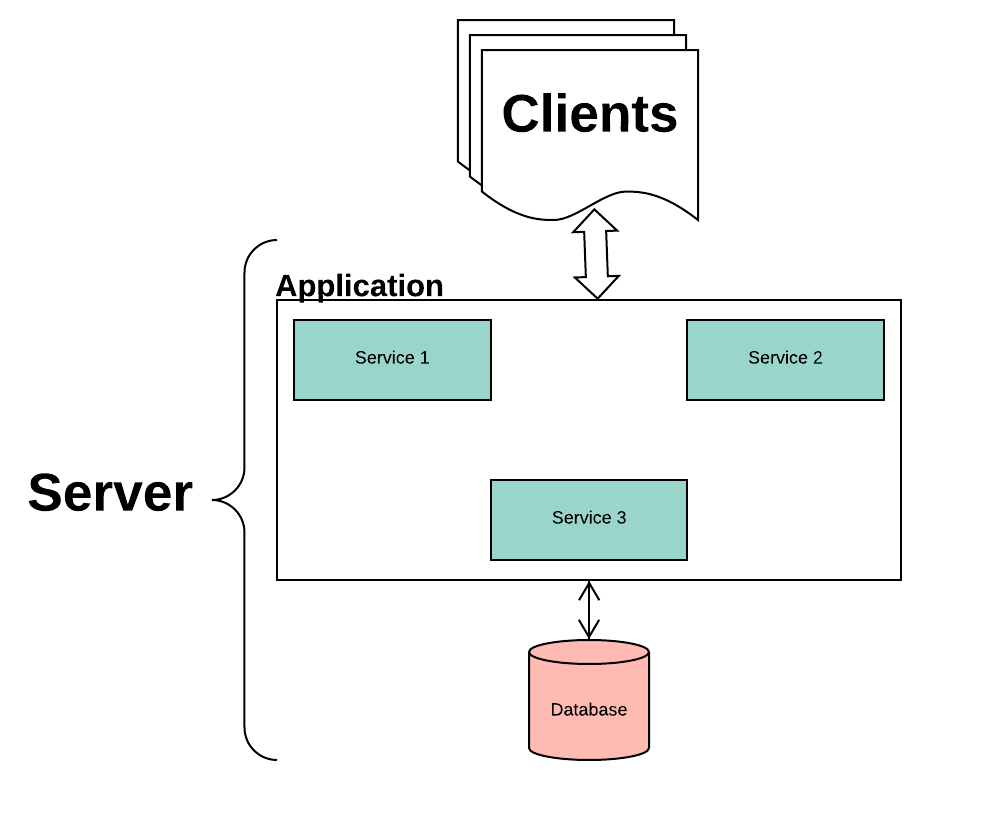 microservices-docker-image-two