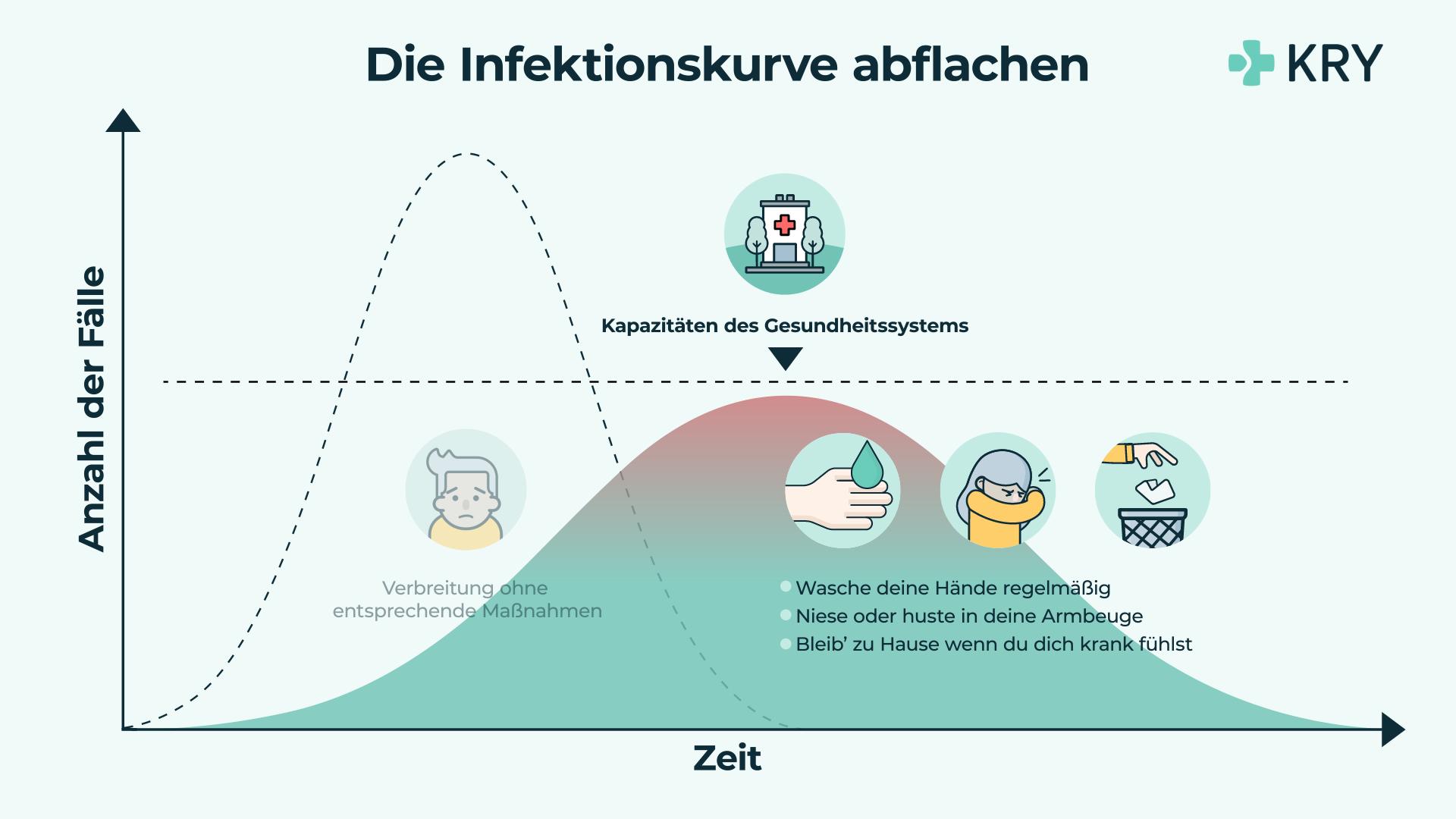 Deutschland Infektionskurve