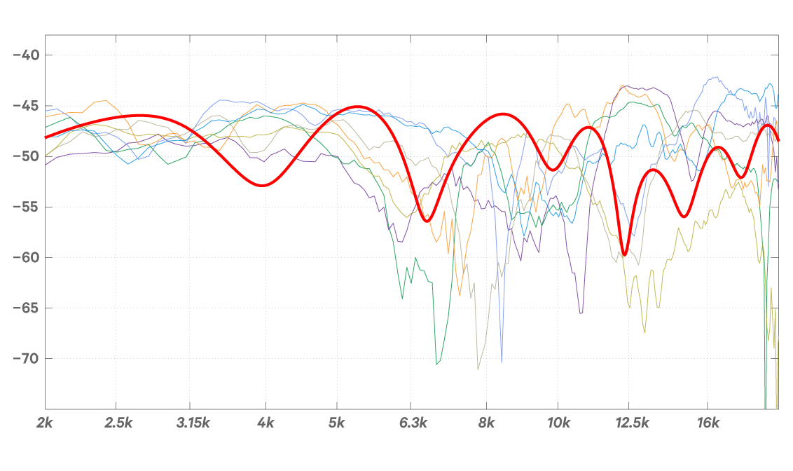 The response of several individual's ears with a sound source at 30º azimuth compared to Nx (shown in thick red).