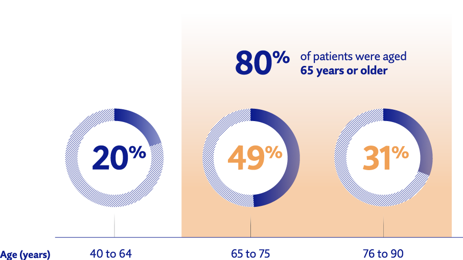 Illustration showing NUPLAZID® safety profile in elderly patients with PD psychosis