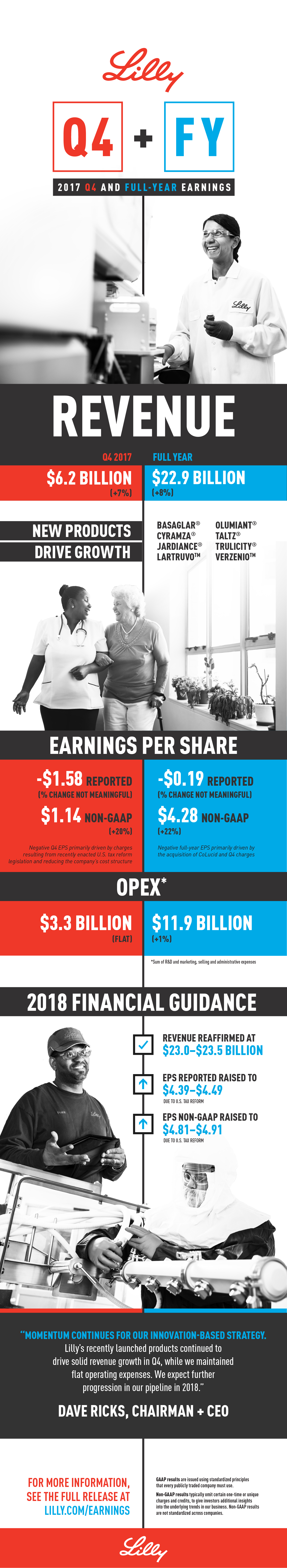 Q4 Full Year 2017 Earnings Full Infographic