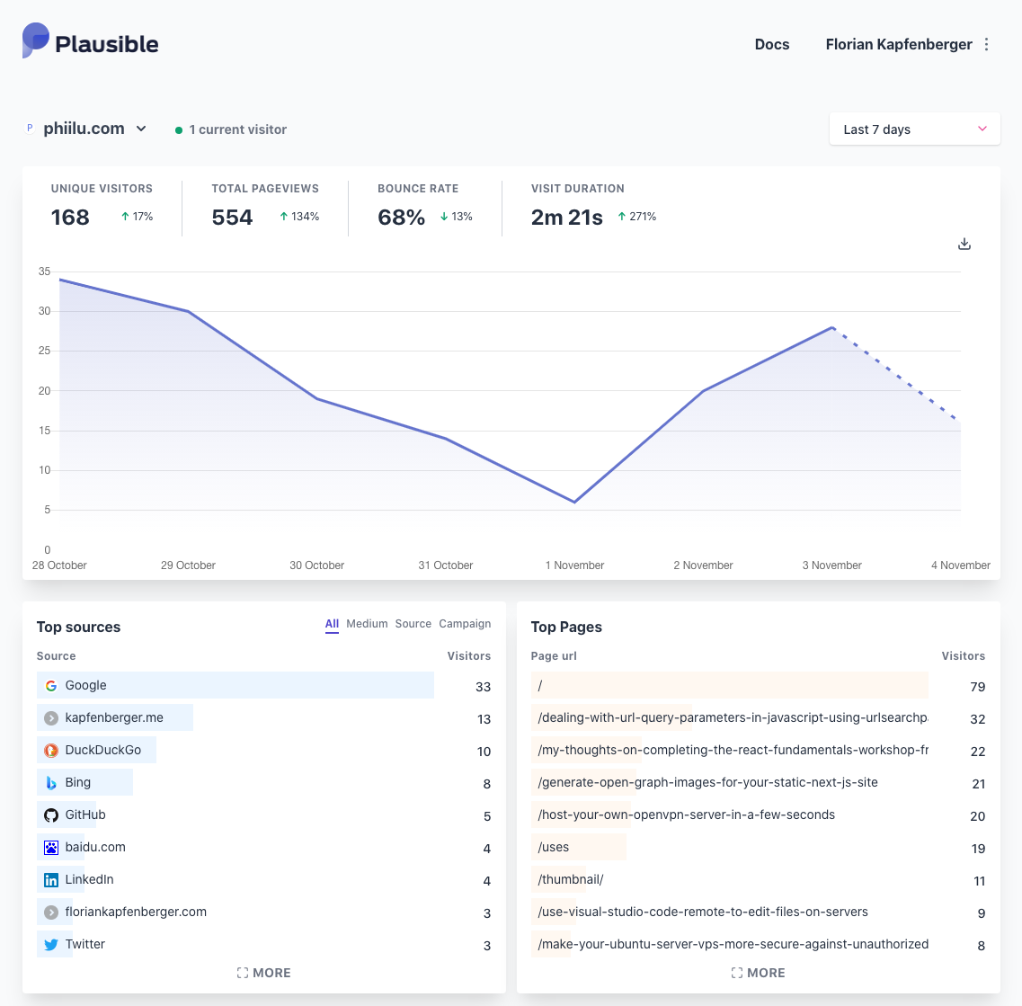 Plausible Analytics 7-days