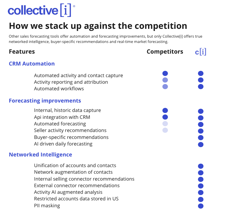 Collective[I]FeaturesSalesForecasting