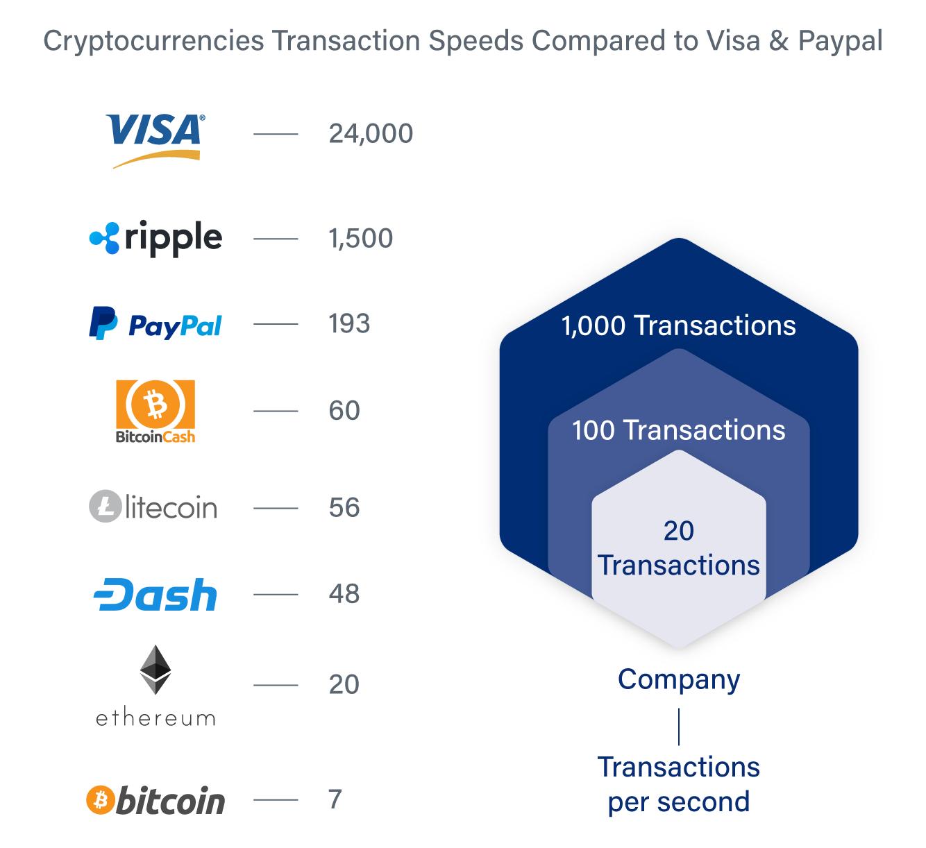 bitcoin tps bursa de munca vilnius