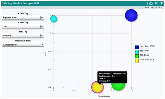 Screenshot of the Code Average Weight x Descriptor Field Bubble Plot Chart