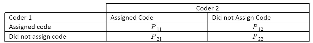 Calculating Kappa Table Example