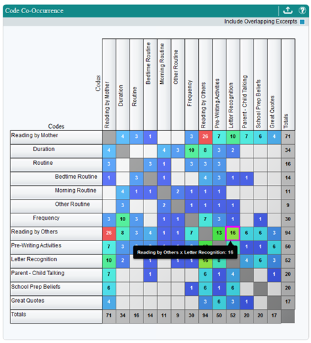 Screenshot of the Code Co-Occurrence Matrix Chart