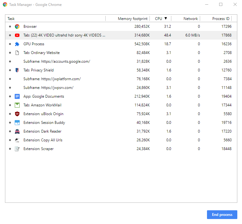 Chrome Task Manager CPU Usage Example