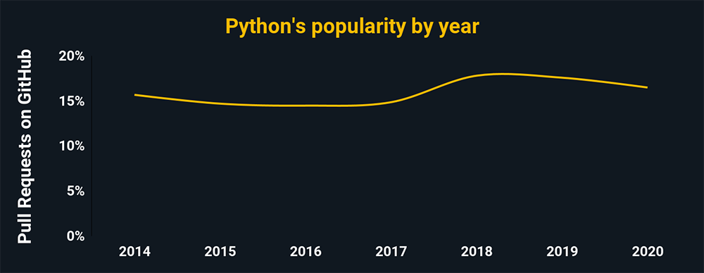 Pythons popularity by year according to pull request percentages on GitHub. Python is trending even, at around 16% of all GitHub pulls.