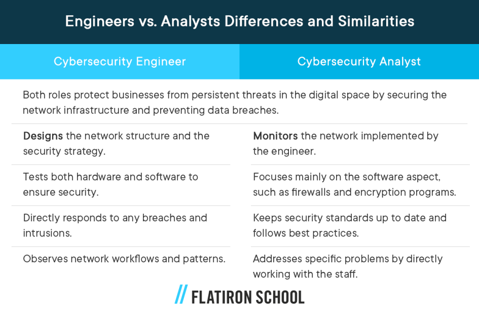 Cybersecurity Engineer Cybersecurity Analyst Both roles protect businesses from persistent threats in the digital space by securing the network infrastructure and preventing data breaches. Designs the network structure and the security strategy. Monitors the network implemented by the engineer. Tests both hardware and software to ensure security. Focuses mainly on the software aspect, such as firewalls and encryption programs. Directly responds to any breaches and intrusions. Keeps security standards up to date and follows best practices. Observes network workflows and patterns. Addresses specific problems by directly working with the staff.