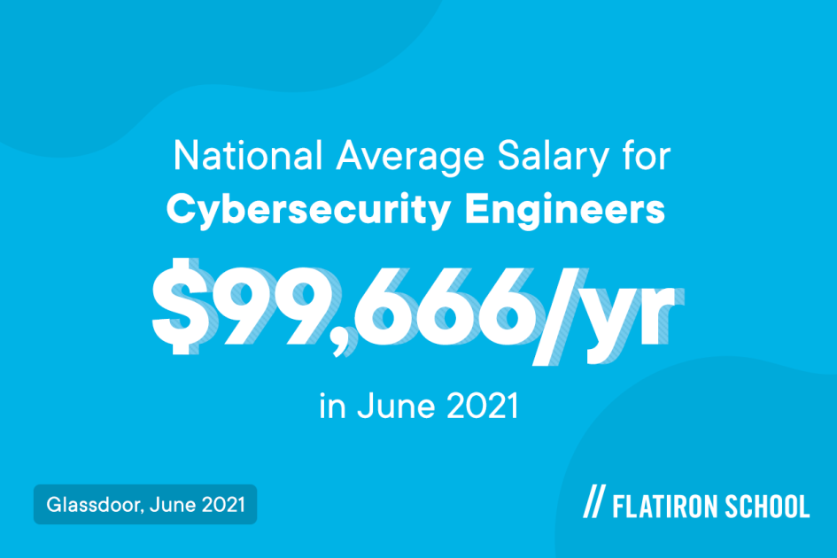 According to Glassdoor, the national average salary for cybersecurity engineers is $99,666/yr in June 2021. And, of course, your salary can be influenced by your level of experience and skills.