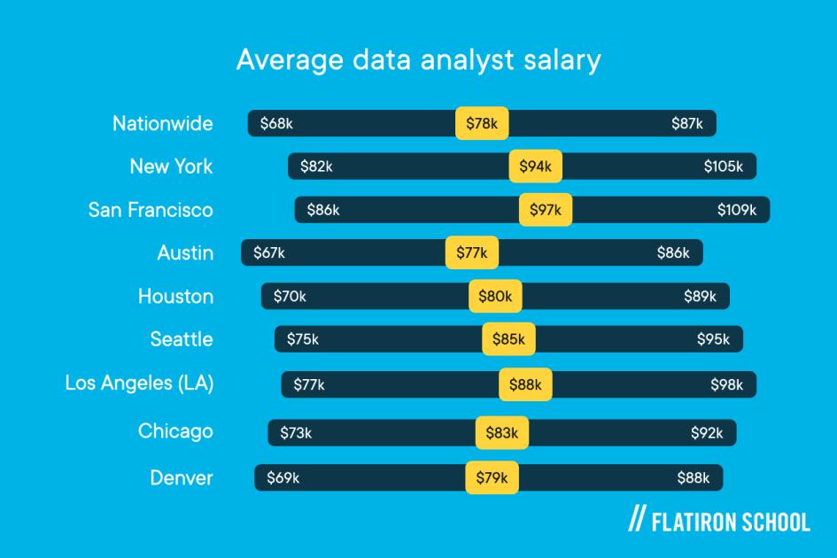 list of salaries