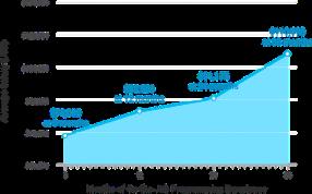 Salary trend chart