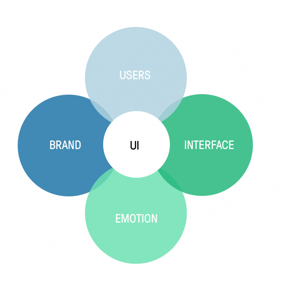 What is UI?: Venn diagram