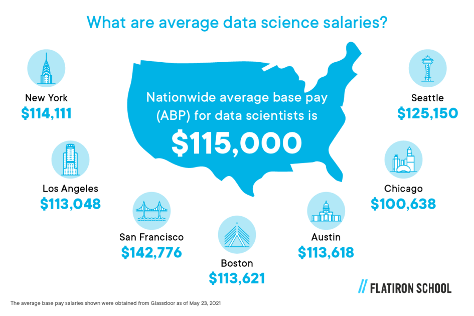 Nationwide average base pay (ABP) for data scientists is $115,000* New York — $114,111 Los Angeles — $113,048 San Francisco — $142,776 Boston — $113,621 Austin, TX — $113,618 Chicago — $100,638 Seattle — $125,150