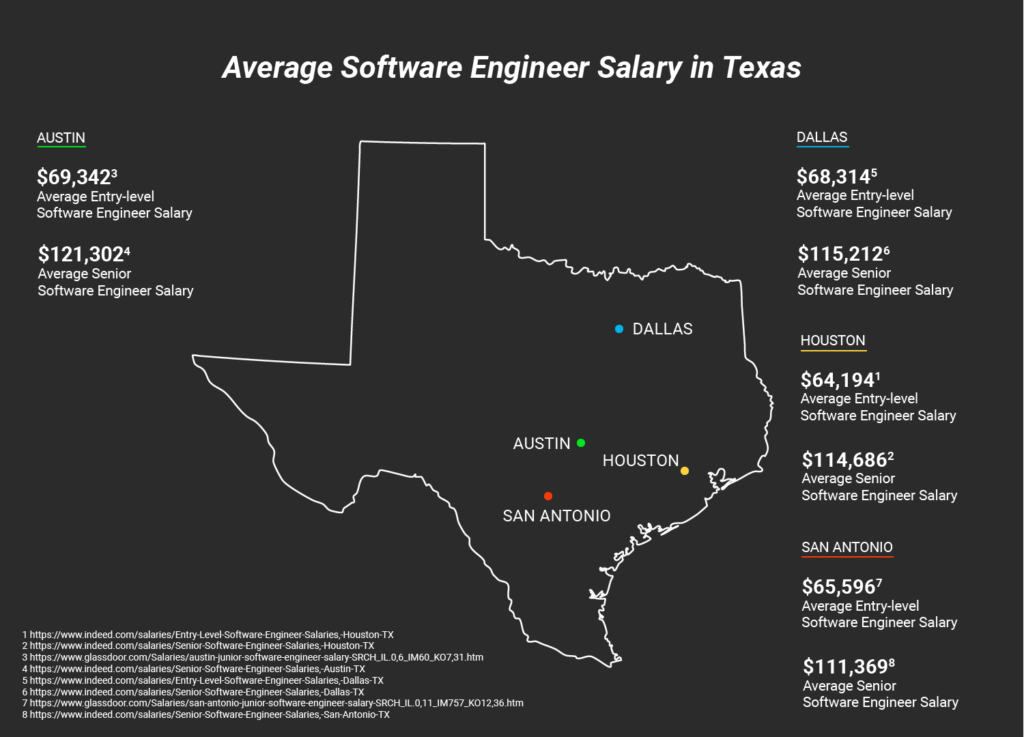 Blog post image: Texas_Salaries_map_blogsize-06-1024x737.png