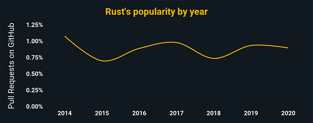 Rust's popularity by year according to pull request percentages on GitHub. Rust is trending even, and has around .8% of all GitHub pulls.