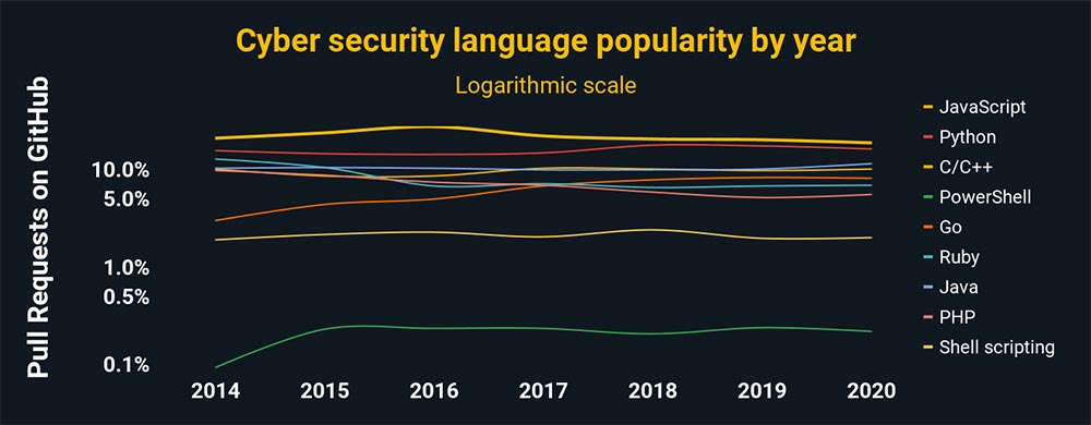 A chart showing the most popular languages in cyber security. JavaScript is the most popular, follinwed by Python, C/C++, PowerShell, Go, Ruby, Java, PHP, and Shell scripting.