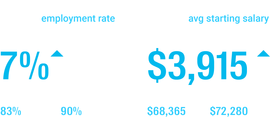 In Flatiron School's 2020 Jobs Report, women's placement rate is 7 points higher than men's in our — 90% vs 83%. Women's avg starting salary is $3915 higher than men's — $72280 vs $68365.
