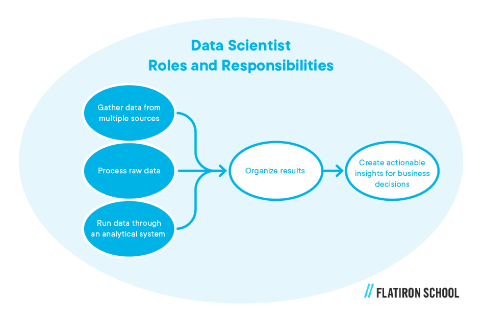 Data scientist roles and responsibilities: gather data from multiple sources, process raw data, run data through an analytical system, organize results, create actionable insights for business decisions