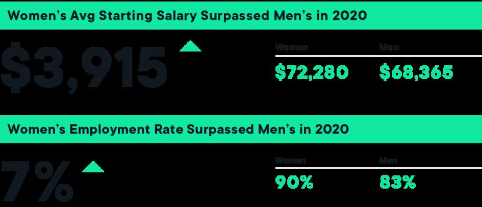 Women average starting salary surpassed men's in 2020 — $72,280 vs $68,365. Women's employment rate surpassed men's in 2020 — 90% vs 83%.