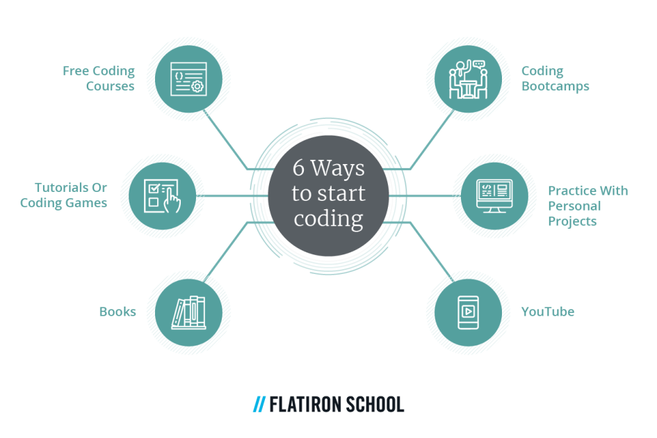 6 ways to start coding - free coding courses, tutorials or coding games, books, coding bootcamps, practice with personal projects, YouTube