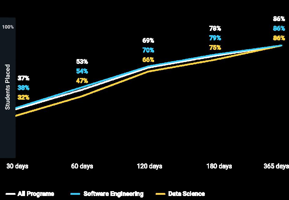 Flatiron School graduates time to employment. Overall: 37% within 30 days. 53% within 60 days. 69% within 120 days. 78% within 180 days. 86% within 365 years.