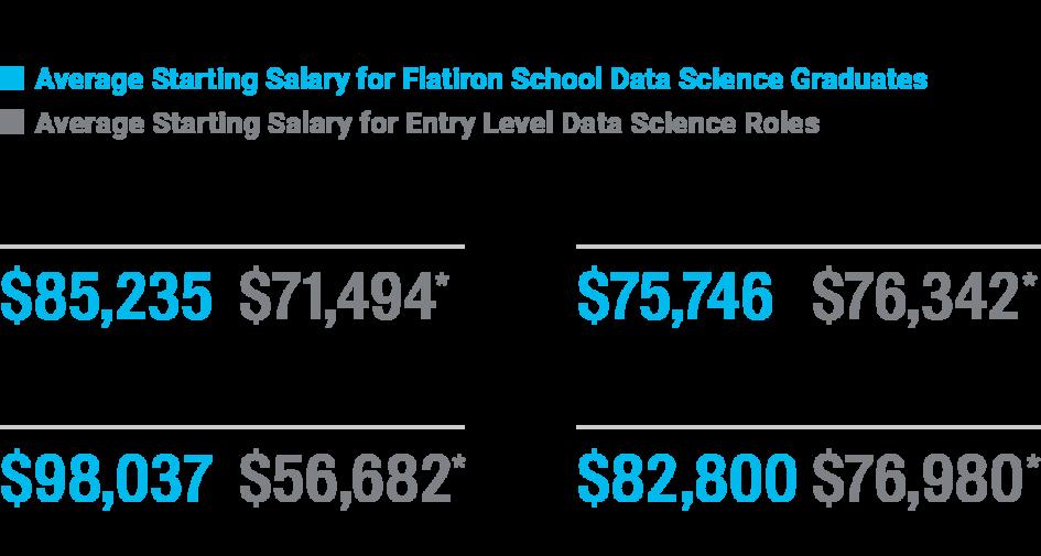 Avg starting salary for Data Science grads vs. respective cities. NYC: $85235 vs $71494. D.C.: $98037 vs $56682. Houston: $82800 vs $76980. Seattle: $77164 vs $76342.