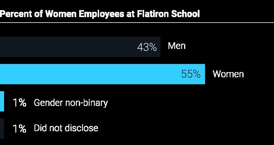 Percent of women employees at Flatiron School: 43% men, 55% women, 1% non-binary, 1% undisclosed.