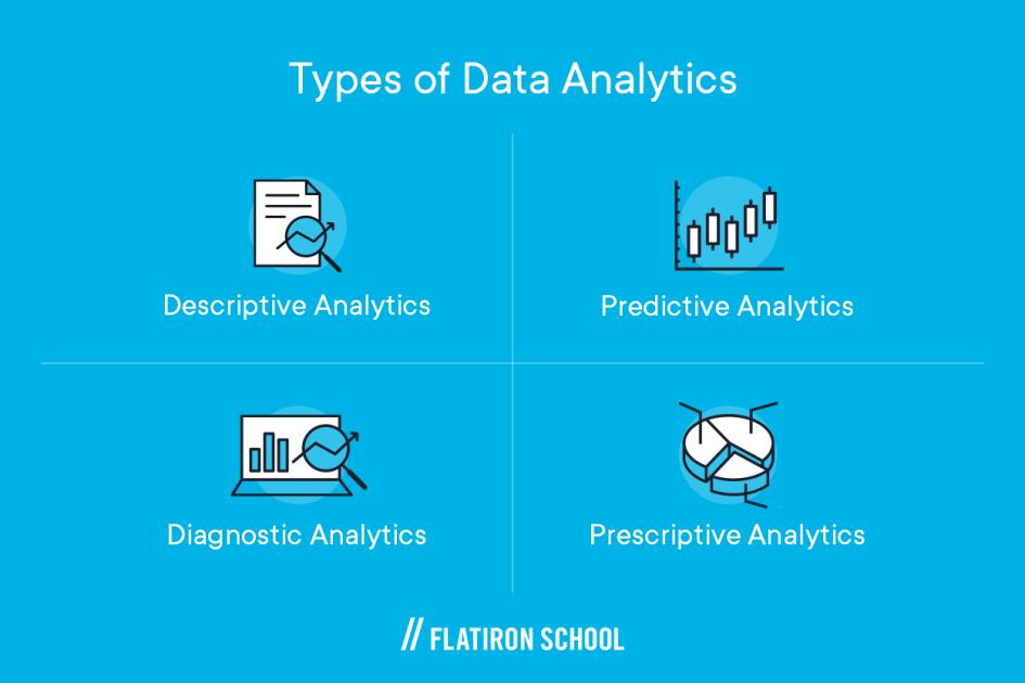 descriptive analytics, predictive analytics, diagnostic analytics, prescriptive analytics
