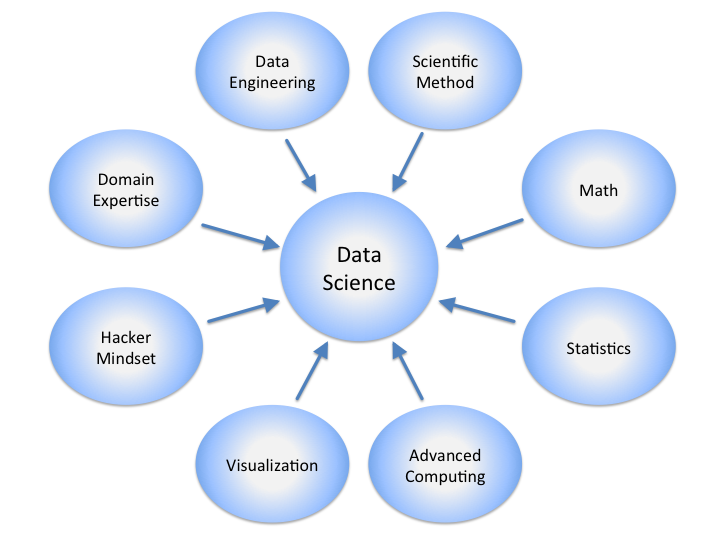 What Is Data Science? | Flatiron School