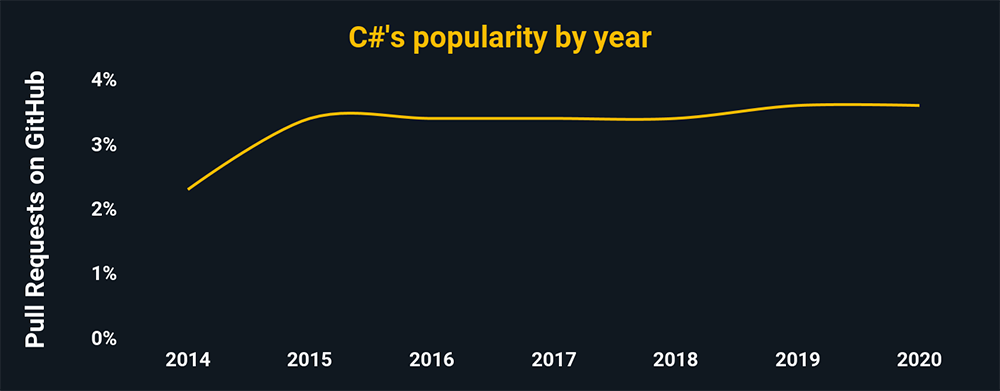 C#'s popularity by year according to pull request percentages on GitHub. C# is trending slightly upward, and has around 3.5% of all GitHub pulls.