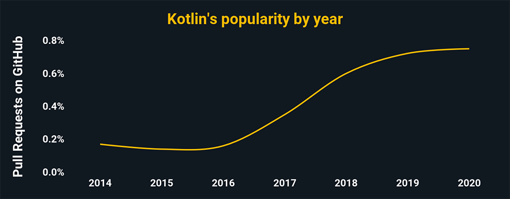 Kotlin's popularity by year according to pull request percentages on GitHub. Kotin is trending downward, and has around .8% of all GitHub pulls.