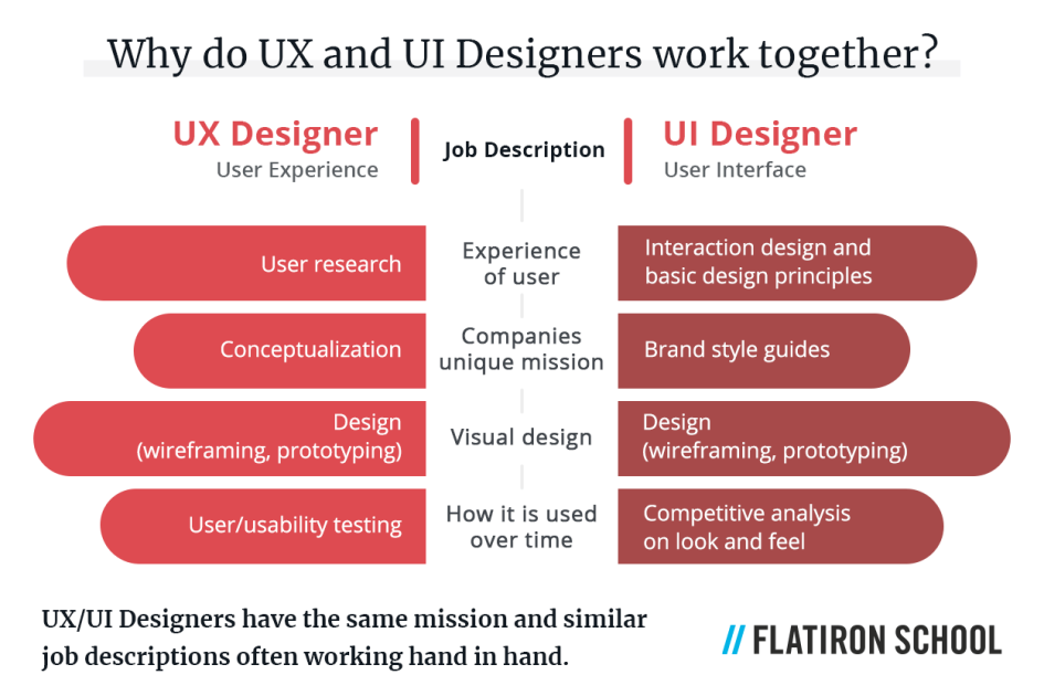 UX/UI designers have the same mission and similar job descriptions often working hand in hand. Generally, UX design jobs include the following tasks:  User research Conceptualization Design (wireframing, prototyping) User/usability testing By comparison, a UI designer's responsibilities may include: Interaction design and basic design principles Wireframing and prototyping Brand style guides Competitive analysis on look and feel