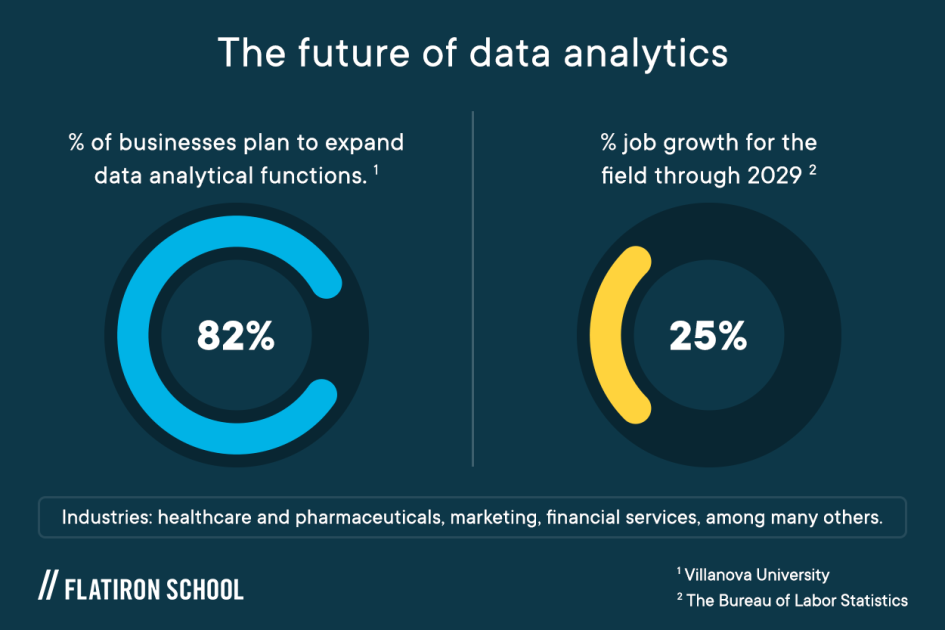 82% of businesses plan to expand data analytical functions, 25% job growth for the field through 2029