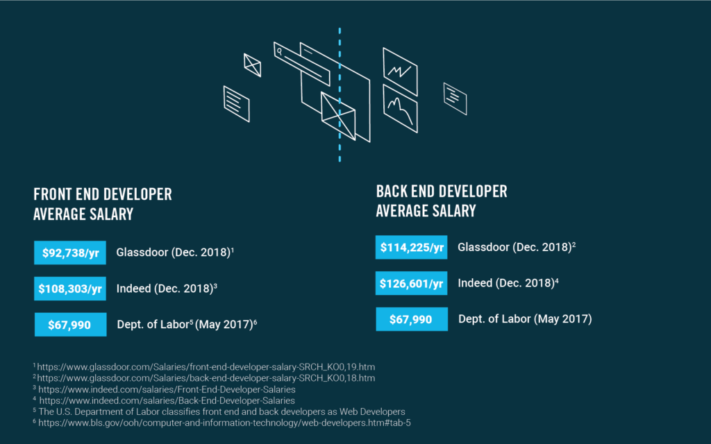 front end back end average salaries