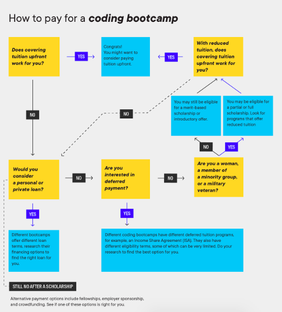 How to pay for a coding bootcamp chart