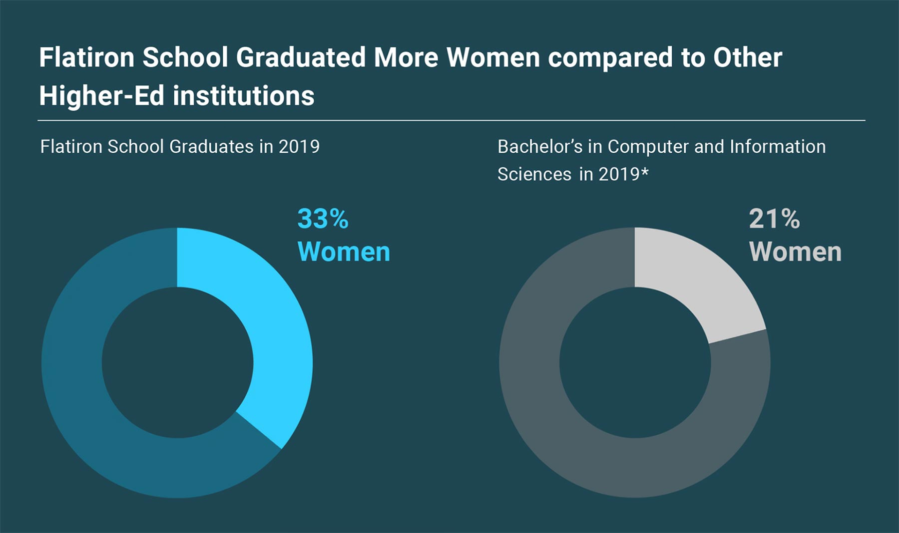 Flatiron School graduated more women compared to other higher-ed institutions. Flatiron School graduates in 2019 cohorts (33%) vs. women recipients of Computer and Information Science Bachelor's in 2019 (21%)
