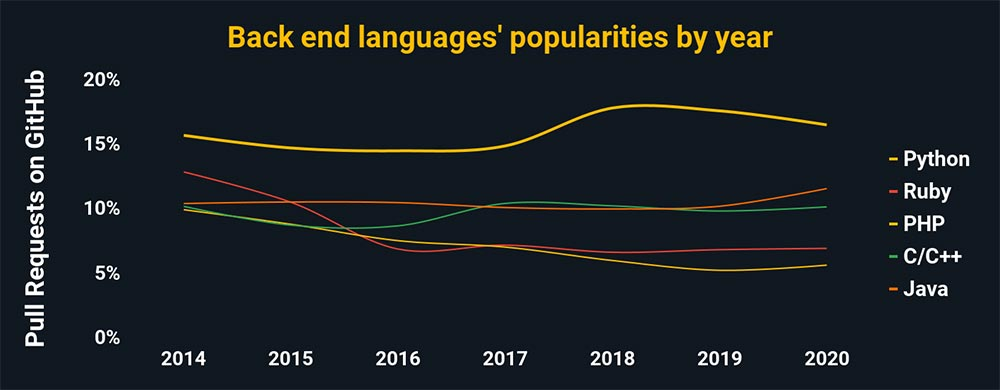 The popularities of back end languages taught at coding bootcamps based on GitHub pull requests by year. Python is the most popular language with about 16% of all GitHub pulls. Followed by Ruby, PHP, C/C++, and Java.
