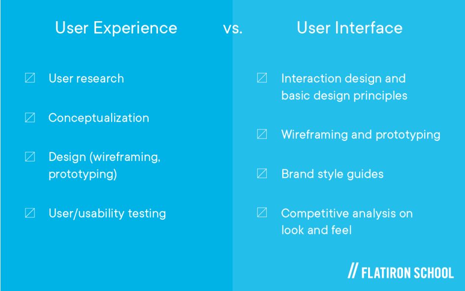 User Experience — user research, conceptualization, design (wireframing, prototyping), user/usability testing vs. User Interface —interaction design and basic design principles, wireframing and prototyping, brand style guides, competitive analysis on look and feel