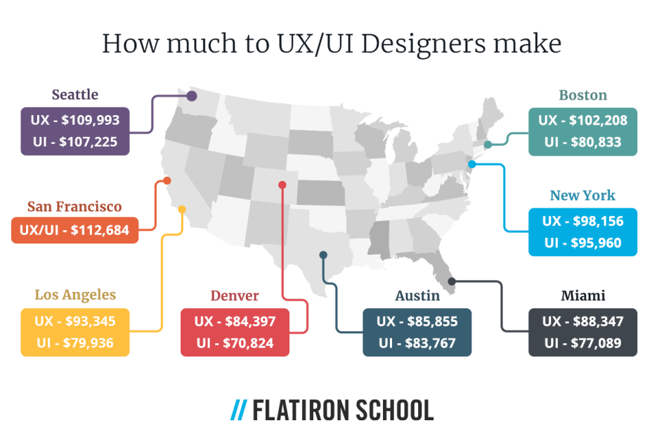 According to Glassdoor, the national average salary for a UX/UI Designer is around $100,000. Typically, UX Designers make slightly more than UI Designers.